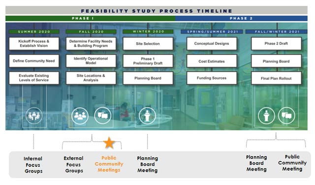 A timeline of the process for the Multigenerational Feasibility Project