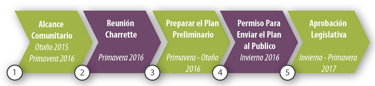 East Riverdale and Beacon Heights Sector Plan Project Timeline (Spanish)